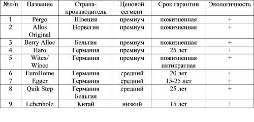сравнение ламината европейских производителей