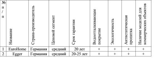 сравнение ламината производителей Egger и EuroHome