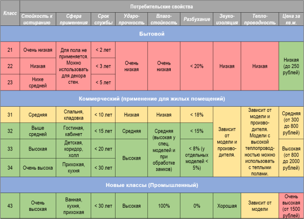 Основные отличия ламината 33-й класса по информации производителя